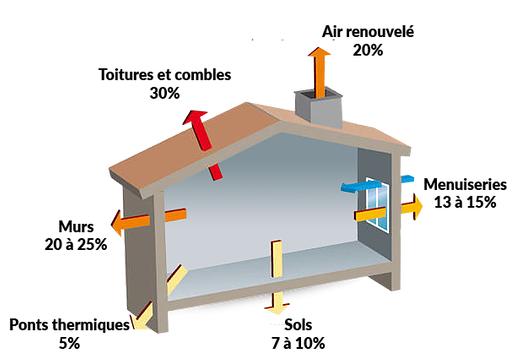 Schéma  des principales déperditions énergétiques d'un bâtiment.